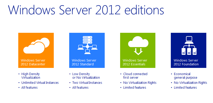 WindowsServer2012 R2 Editions and Features